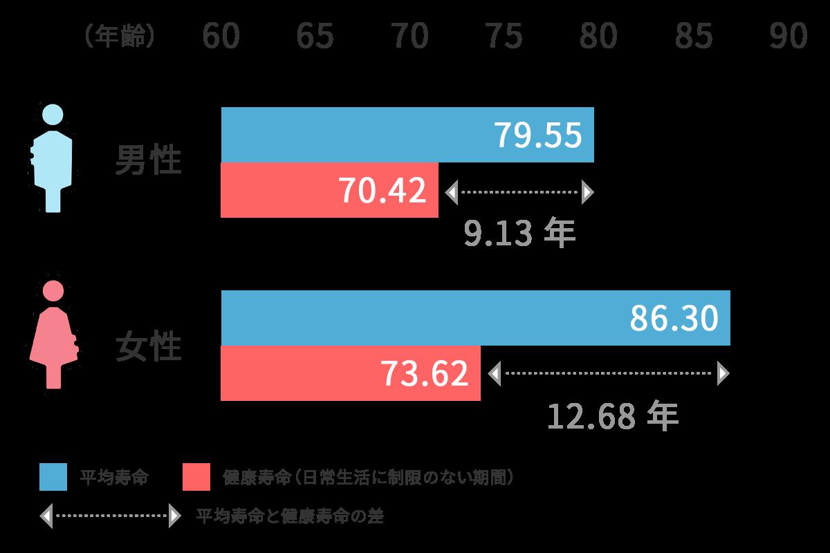 平均寿命と健康寿命の差のグラフ
